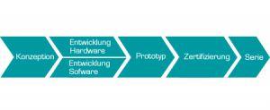 ENTWICKLUNGSSERVICE: Von der Konzeption über die Enwicklung von Hardware und Software zum Prototyp und Zertifizierung bis zur Serie.