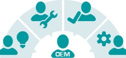 De la conception à la mise en œuvre, nous sommes un partenaire fiable pour les chefs de produits.