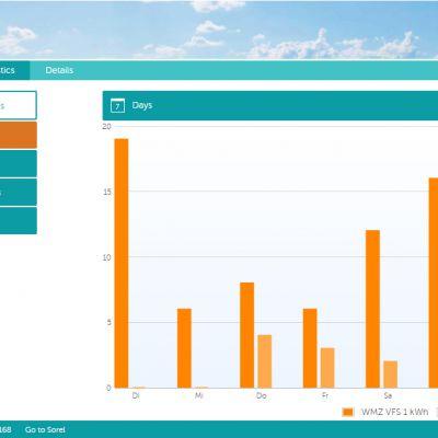 SOREL_Connect_Statistic
