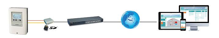 Exemple d'application 2 : MTDC avec connexion Ethernet via un enregistreur de données