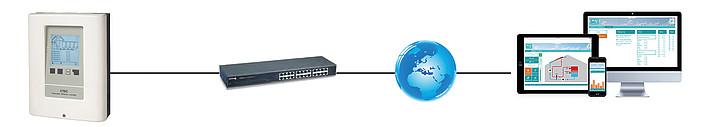 Ejemplo de aplicación 1: XTDC con conexión Ethernet directa