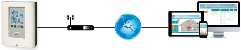 Esempio di applicazione: XHCC con connessione Ethernet diretta