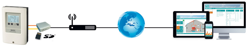 Ejemplo de aplicación: MHCC con una conexión Ethernet y Data Logger
