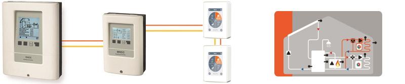 Ejemplo de aplicación: calefacción mezclada adicional y 2 °CALEONs