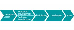 DEVELOPMENT SERVICE: From conception to the development of hardware and software, from prototype and certification to series production.