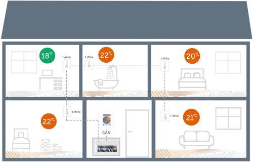 Esempio di applicazione con 1x °CALEONbox, 1x °CALEON Controller, e 5 sensori digitali 1-Wire per la regolazione multizona di un sistema di riscaldamento a pavimento