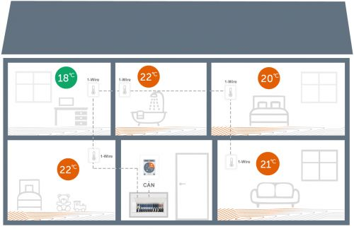 Application example with 1x °CALEONbox, 1x °CALEON Controller, and 5 digital 1-Wire sensors for multi-zone control of an underfloor heating system