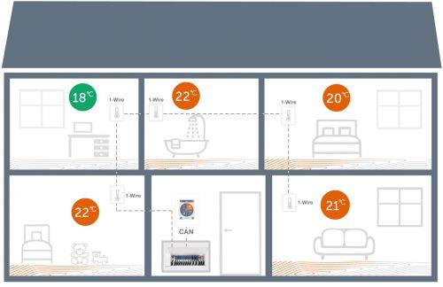 Anwendungsbeispiel mit 1x °CALEONbox, 1x °CALEON Controller, und 5 digitalen 1-Wire-Sensoren zur Einzelraumregelung einer Fußbodenheizung