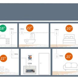 Multi-zone control of surface heating systems with only 1 thermostat
