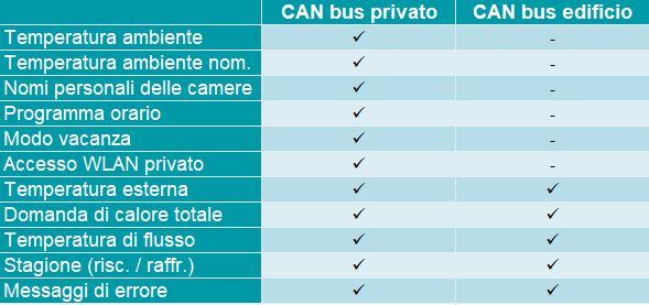 CAN bus tabella