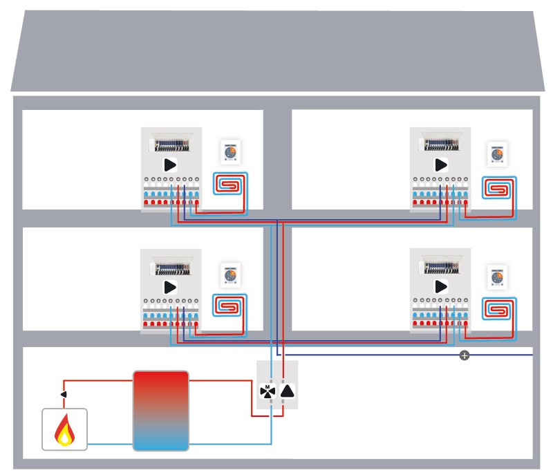 Multi-family house flow control