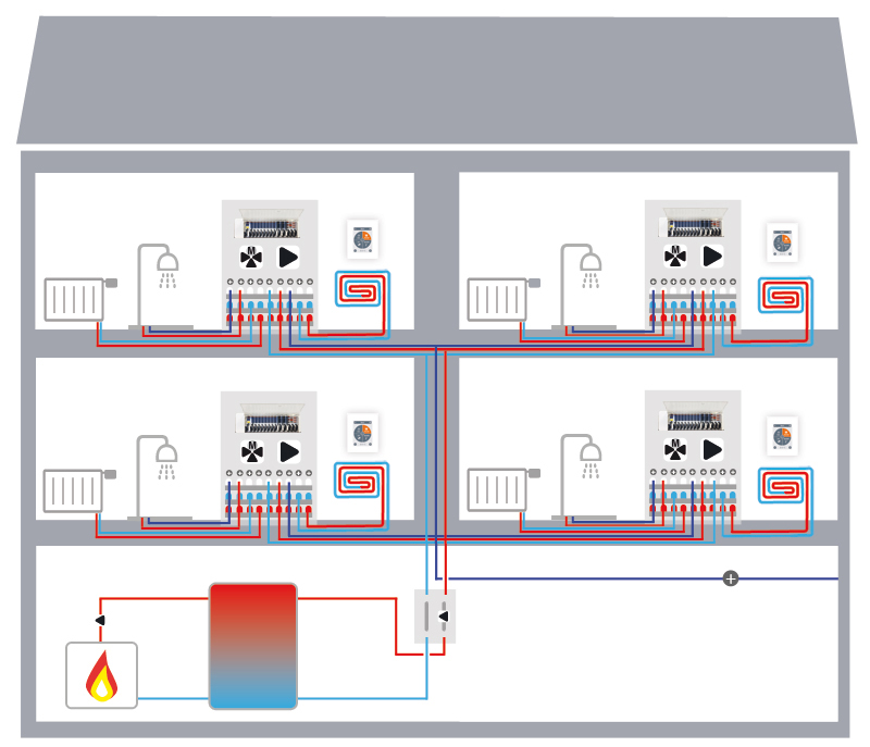 Multi-family house with heating circuit mixer per heat interface unit