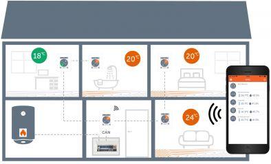 Zone-control_single-family-house_several-CALEON_WiFi_heat-request