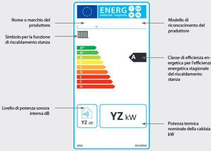 Energielabel_it